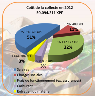 cout-collecte-2012